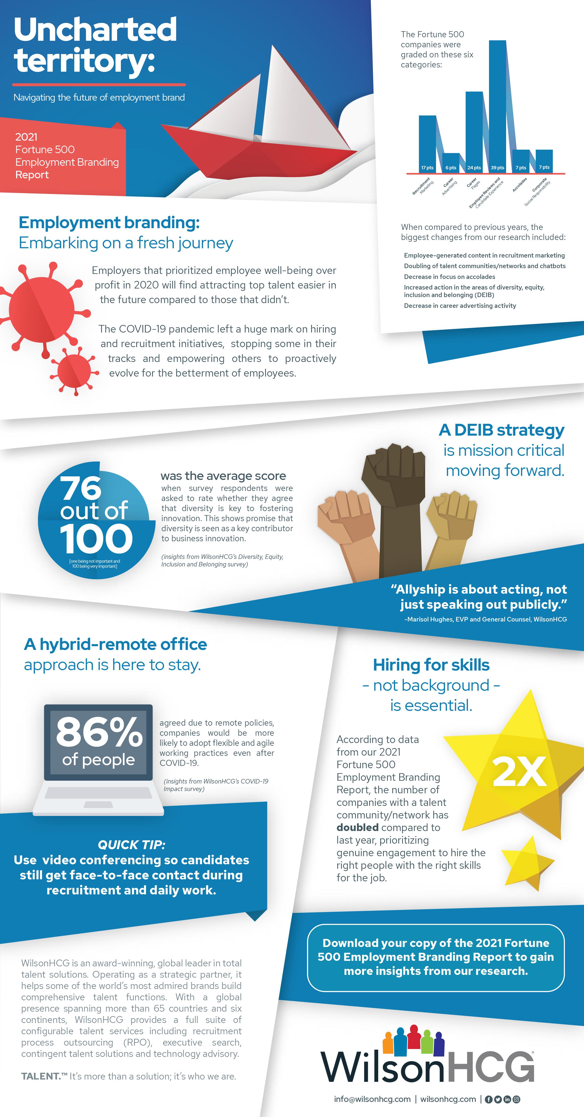 2021-WHCG-Employment-Branding-Report_infographic