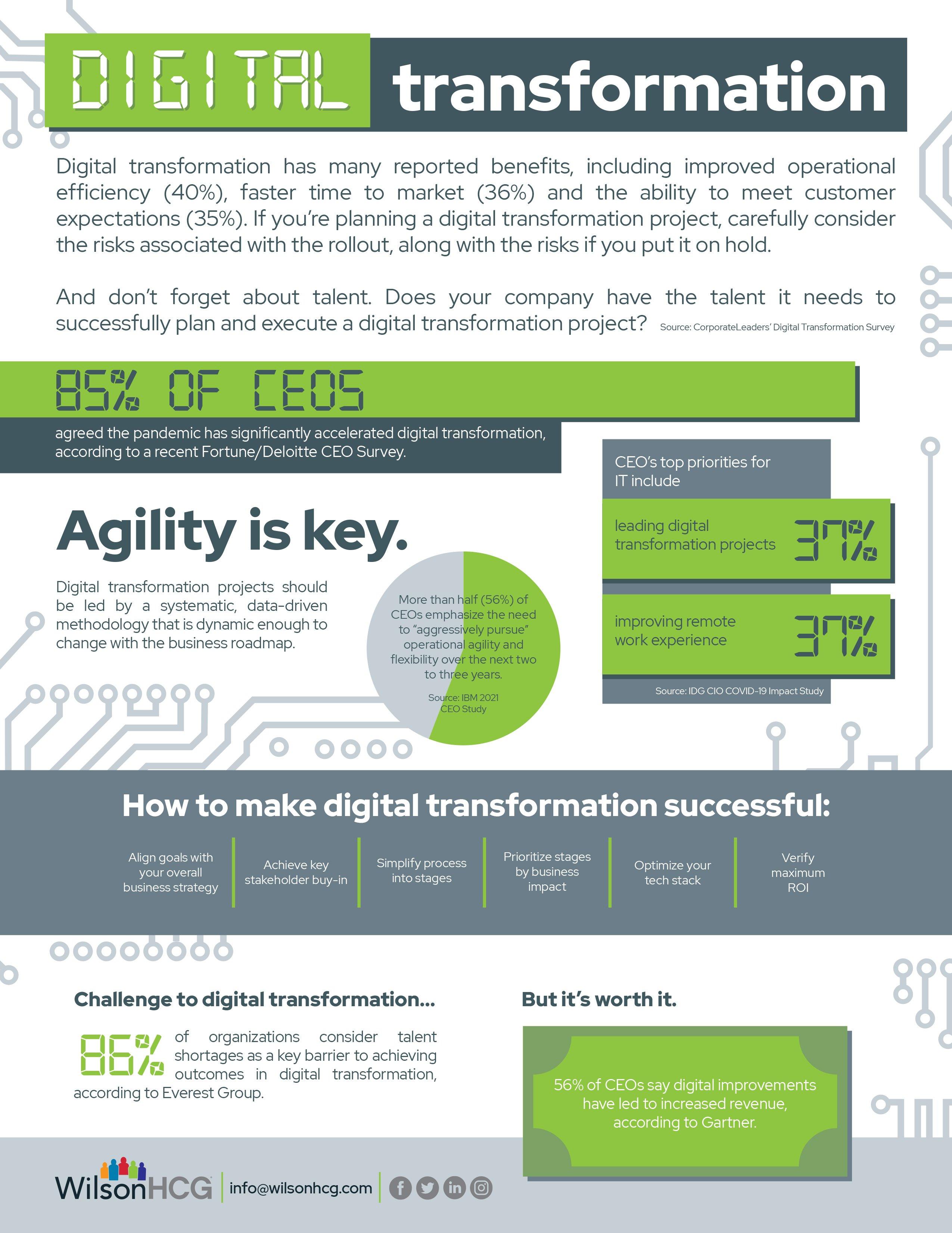 DigitalTransformation-infographic