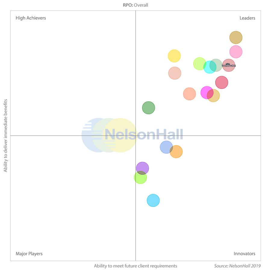 NelsonHallcharts-2019-RPOO v2