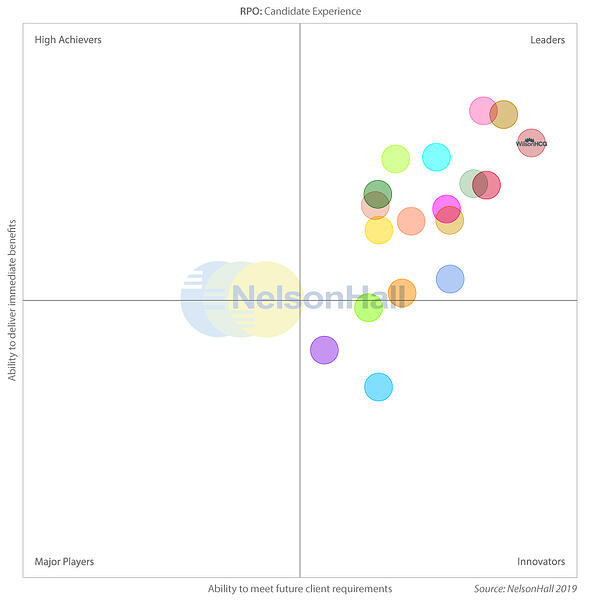 WilsonHCG identified as a Leader in Candidate Experience_NelsonHall NEAT