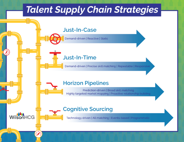 The different strategies associated with talent supply chains