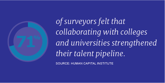 HCI-Talent-Pulse-Collaboration-U-Report-Statistic-2.png